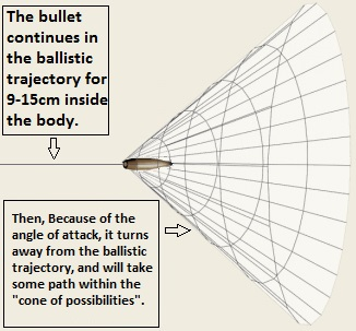cone-of-possibilities